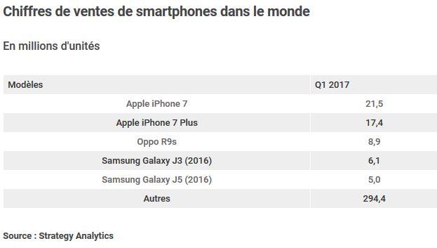 vente de smartphones dans le monde